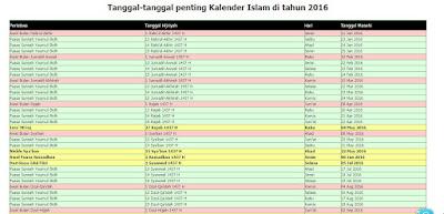 Tanggal penting Kalender Hijriyah tahun 2016