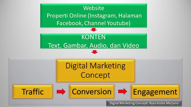 Diagram Digital Marketing