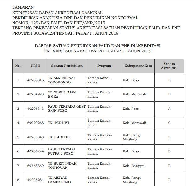 Hasil Akreditasi PAUD Provinsi Sulawesi Tengah 2019
