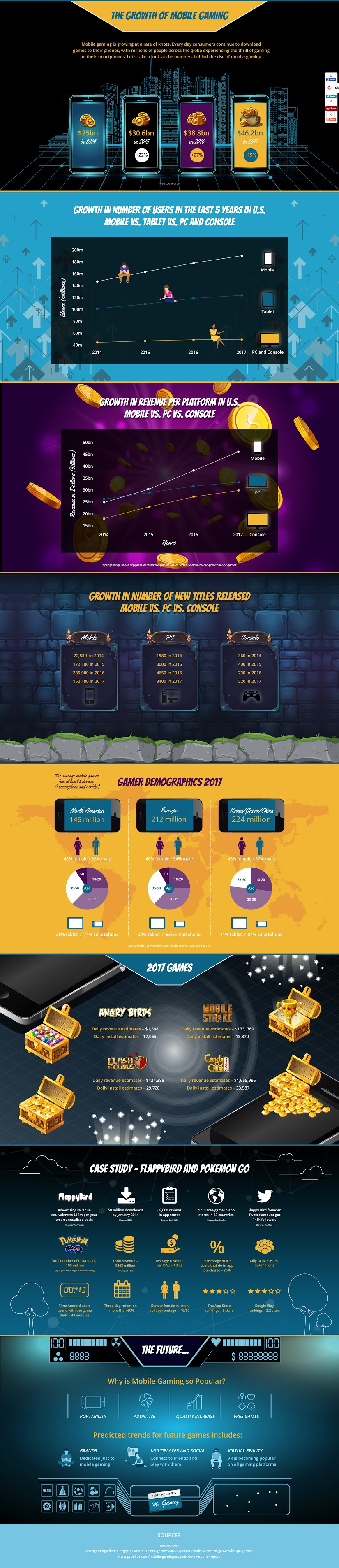 The Growth Of Mobile Gaming #infographic