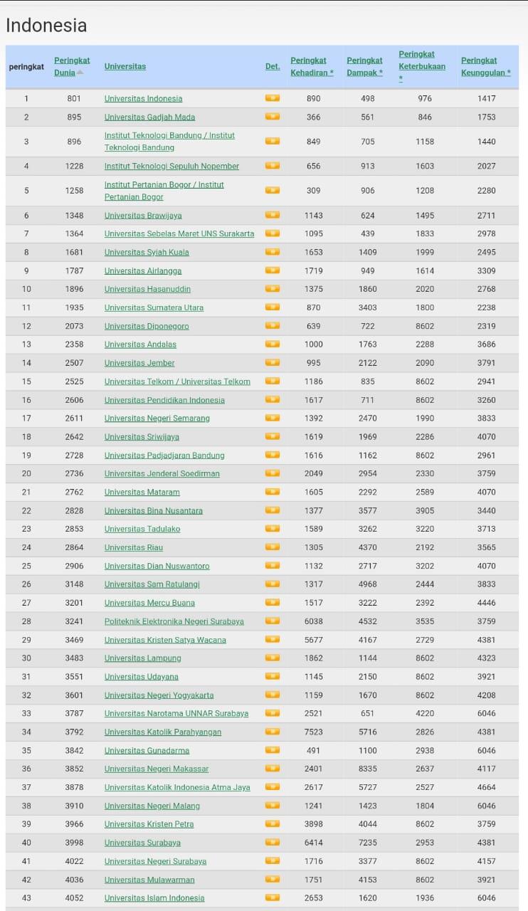 Juli 2019 Ranking Perguruan Tinggi Di Lampung Berubah Versi Webomatrics