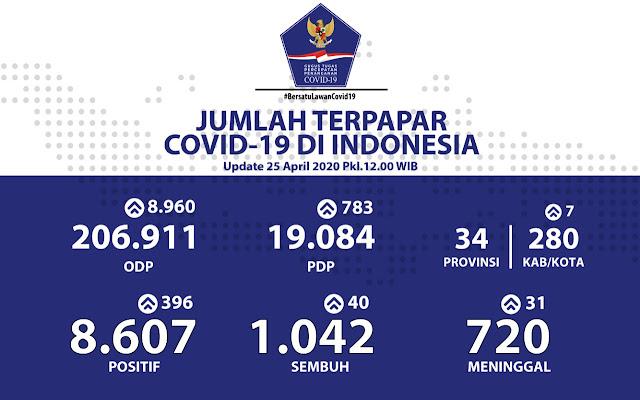 Positif COVID-19 di Indonesia Capai 8.607 Orang dan Pasien Sembuh Meningkat Jadi 1.042