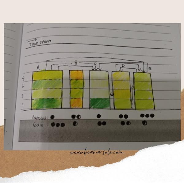 Grafik Batang Time & Energy Management