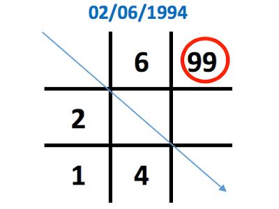 Ý nghĩa con số 9 trong biểu đồ ngày sinh (Thần số học)