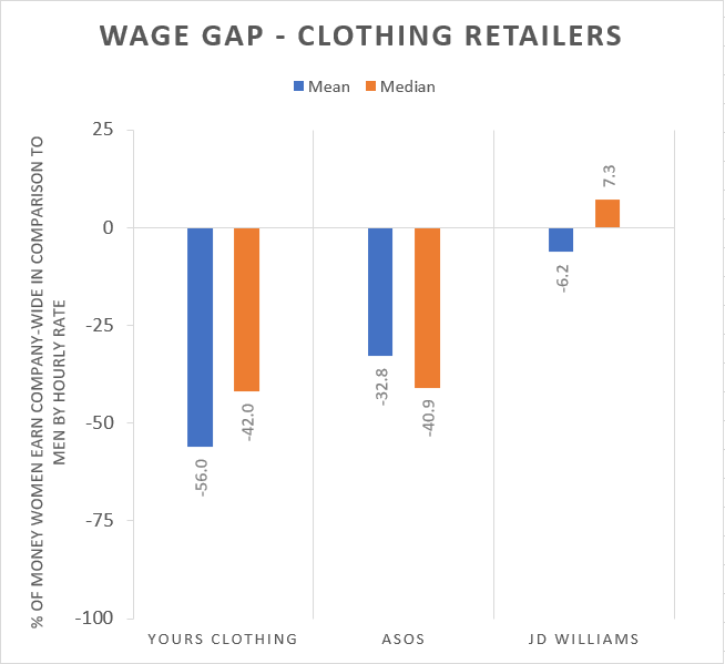 Wage Gap in Clothing Stores chart