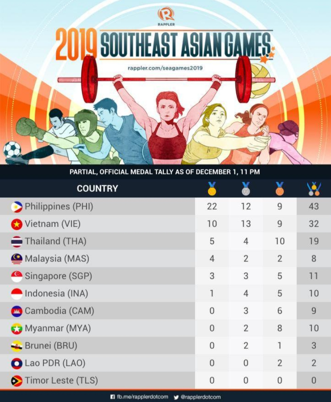 Fashion Pulis After First Day Ph Leads Medal Tally In