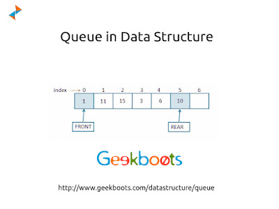 https://www.geekboots.com/datastructure/queue