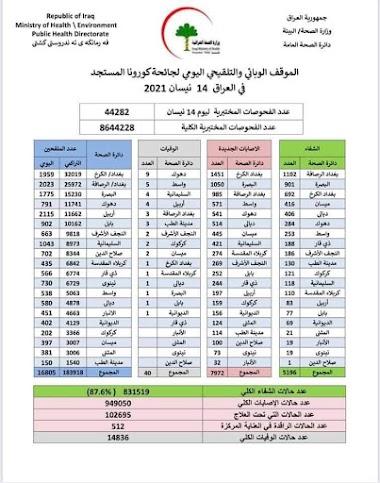 الموقف الوبائي والتلقيحي اليومي لجائحة كورونا في العراق ليوم الاربعاء الموافق ١٤ نيسان ٢٠٢١