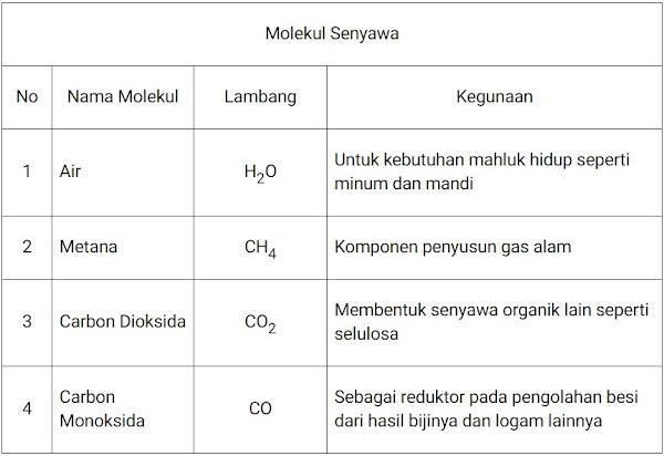 Tabel molekul senyawa