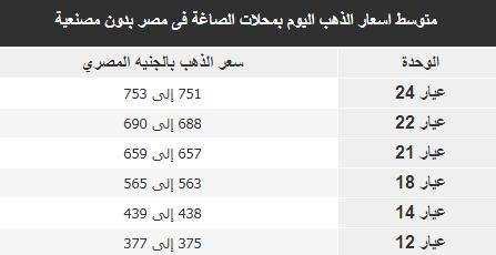 اسعار الذهب اليوم بمحلات الصاغة فى مصر بدون مصنعية 21/4/2018