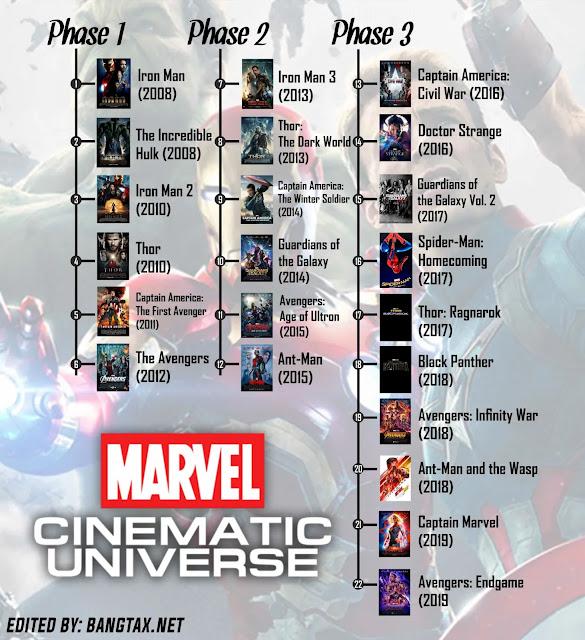 Cara Menonton MCU (Marvel Cinematic Universe) Dengan Alur Yang Benar 1