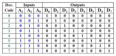 Kelas Informatika - Tabel Kebenaran Decoder 3 to 8