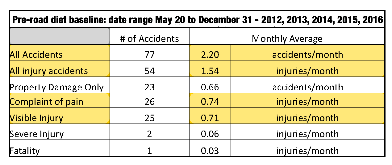 Accidents on Venice Blvd. between Inglewood Blvd. and Beethoven St.: date range May 20 to December 31 for the years 2012, 2013, 2014, 2015 and 2016 (CHP SWITRS database)