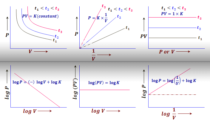 Graphical representation of Boyle's law