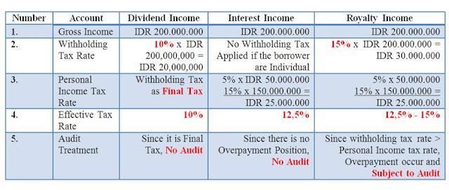 Indonesian Differential Tax Treatment  (www.taxedu.web.id)