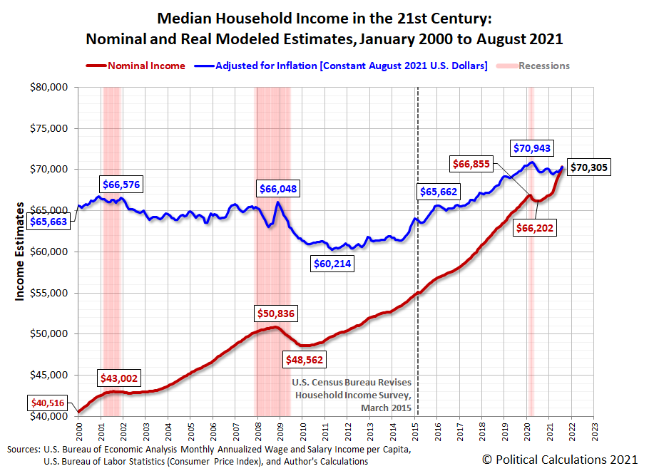 Median Household Income in the 21st Century: Nominal and Real Modeled Estimates, January 2000 to August 2021