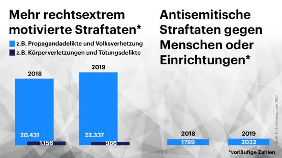 جرائم اليمين المتطرف - مشكلة كبيرة في ألمانيا