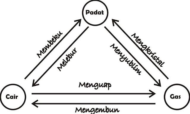 Karakteristik Zat: Pengertian, Jenis, SIfat, Contoh, dan Perubahan Wujud