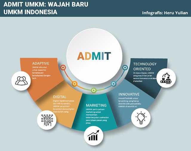 ADMIT (Adaptive, Digital, Marketing, Inovative and Technology Oriented) UMKM