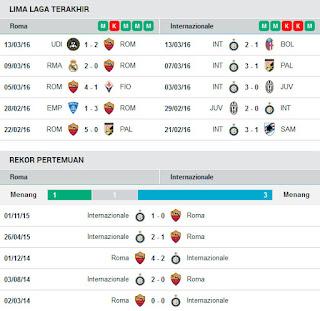 AGEN BOLA TERPERCAYA - PREDIKSI ROMA VS INTERNAZIONALE 20 MARET 2016