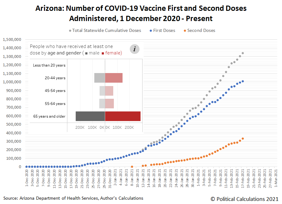 Arizona: Number of COVID-19 Vaccine First and Second Doses Administered, 1 December 2020 - 17 February 2021