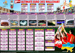 Euro 2012 Cup Groups Stadiums Times Infos Wallchart