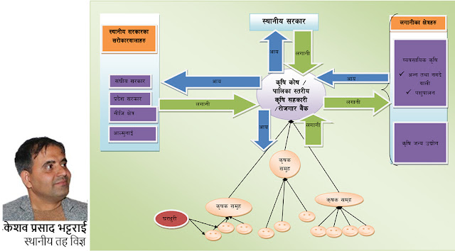 concept on food security employment generation