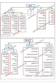 ملخصات لدروس الفصل الثاني لمادة التربية الإسلامية للصف الثاني عشر 2018-2019