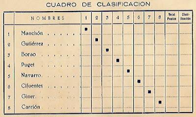 Cuadro de clasificación del IV Campeonato de España de Ajedrez Femenino Valencia 1955