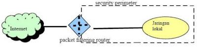 Tipe Firewall dan Teknik Yang Digunakan