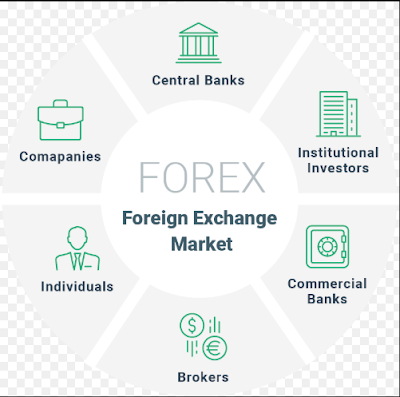 Forex trade - What is Forex Market?