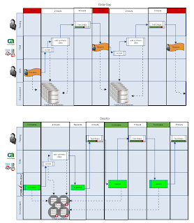 Flow diagram of resetting test environments with and without Delphix
