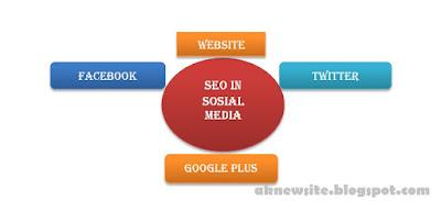 Keunggulan Memasang Widget Sosial di Blog