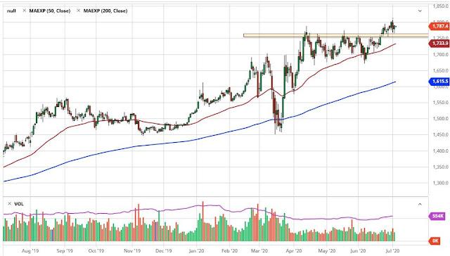 تحليل أسعار الذهب