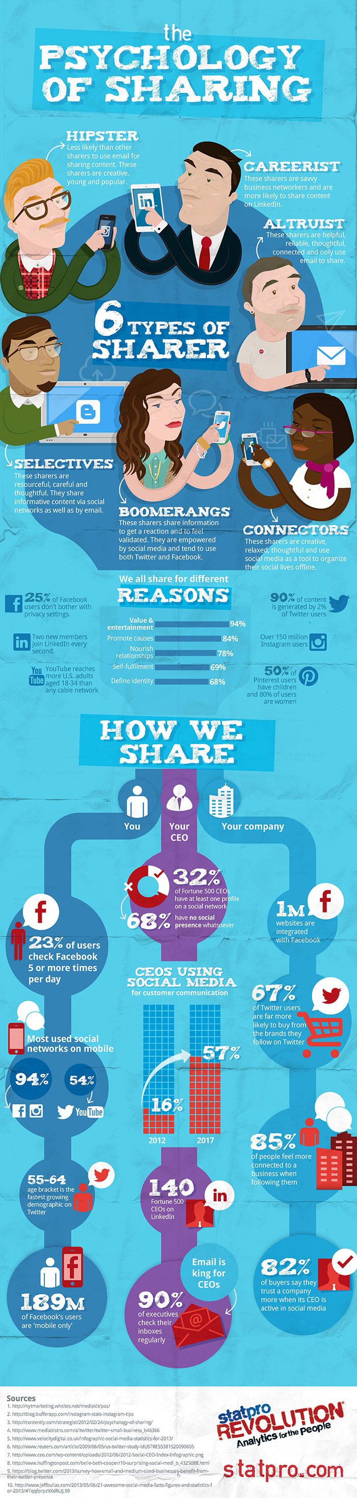 6 types of social media sharers - infographic