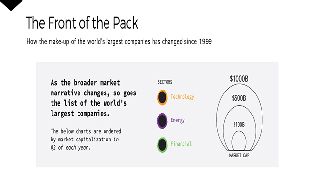 A Visual History of the Largest Companies by Market Cap