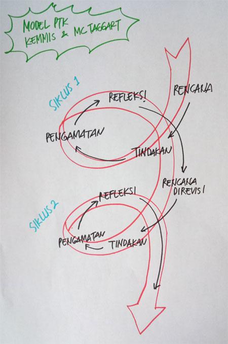 Model PTK menurut Kemmis dan McTaggart
