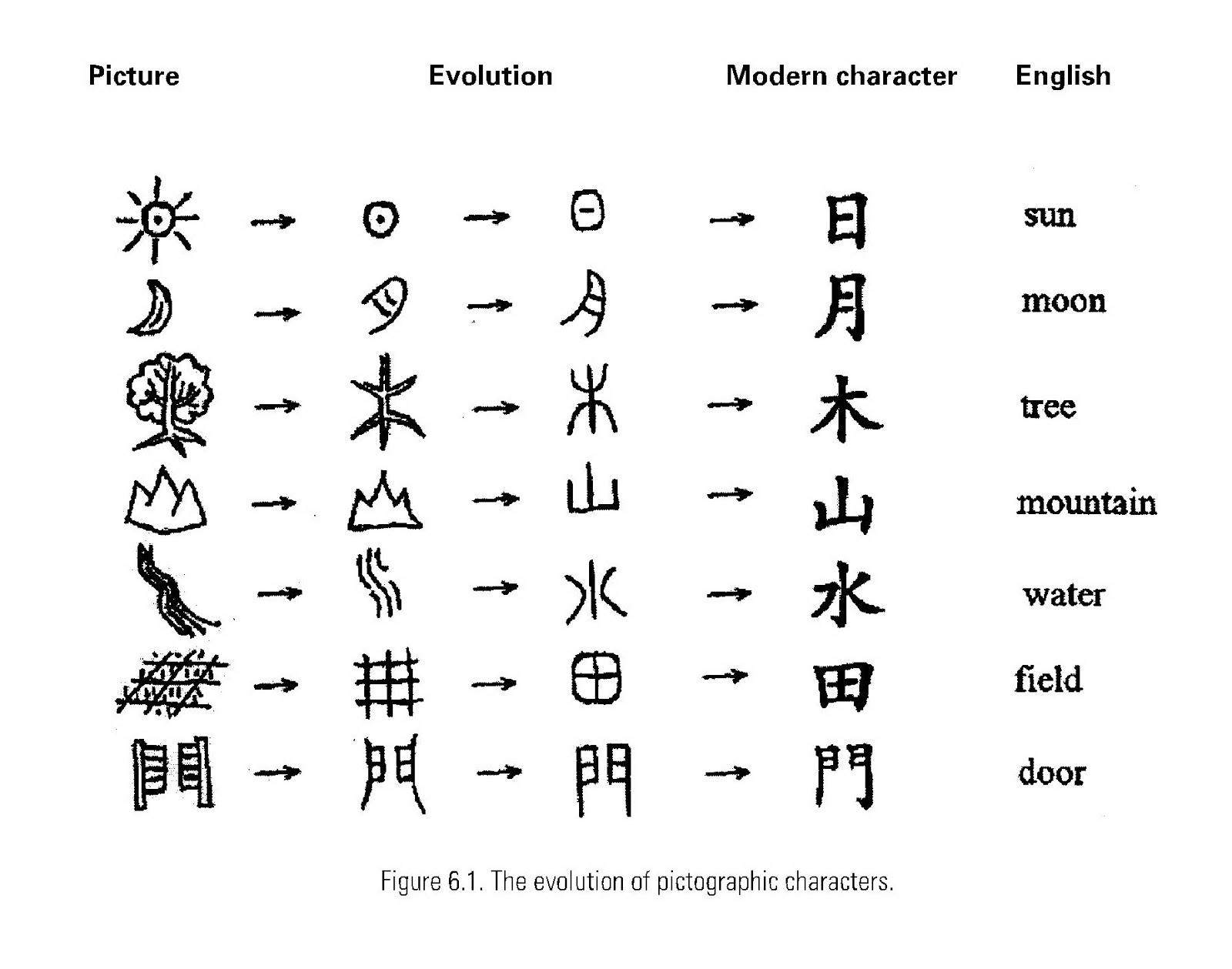 Chineese writing