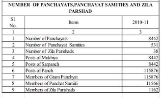 Prakhand Block List of Bihar