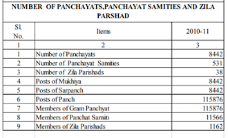 पंचायत शिक्षक    All Panchayat of Bihar District wise and Block wise