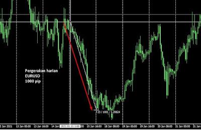 Pergerakan harga harian EURUSD