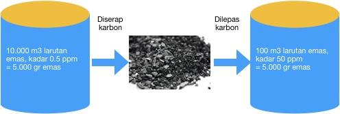 ilustrasi penyerapan dan elusi emas oleh karbon aktif