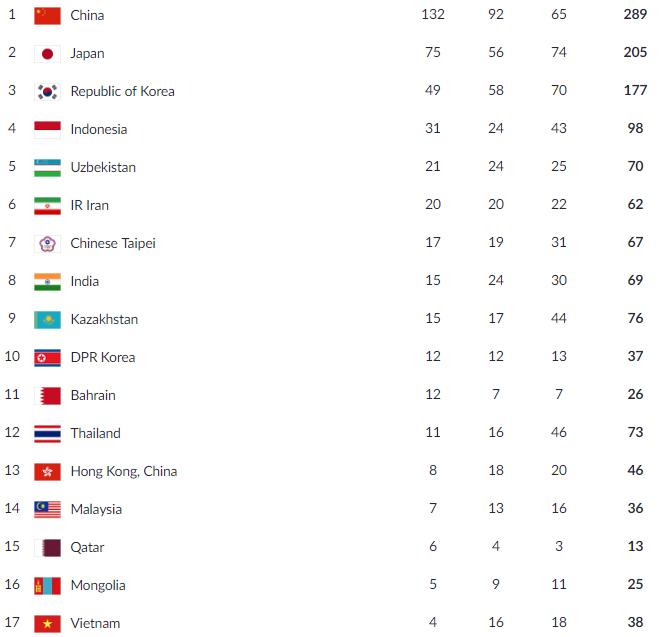 Cập nhật liên tục thành tích của Đoàn thể thao Việt Nam tại Asiad 2018