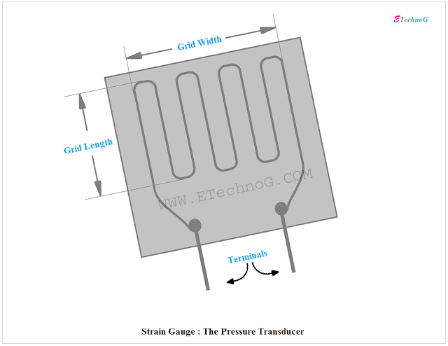 Strain Gauge, Strain Gauge diagram, Transducer Types