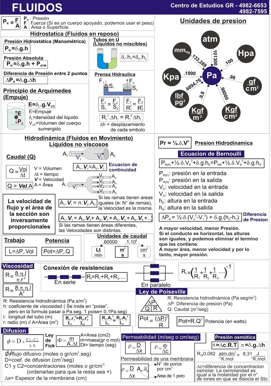 Biofisica - Quimica - Matemática - CBC: Hojas de formulas para los ...