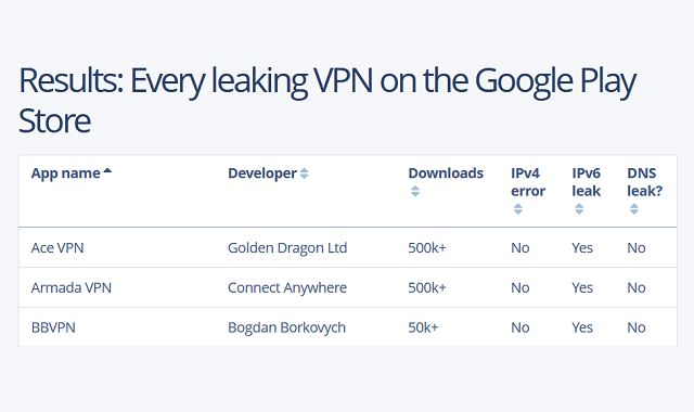 VPNs that fail to protect users' personal data