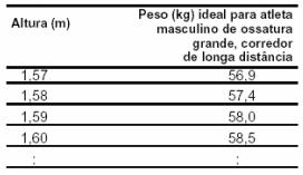 Para saber uma aproximação do intervalo de tempo a mais perdido para completar uma corrida devido ao excesso de peso, muitos atletas utilizam os dados apresentados na tabela e no gráfico
