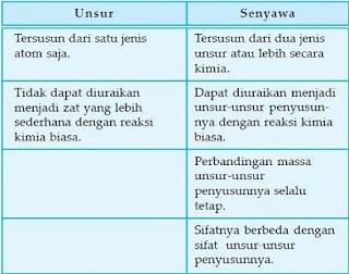 perbedaan campuran homogen dan heterogen,pengertian unsur dan senyawa,contoh unsur dan senyawa,perbedaan senyawa dan campuran,