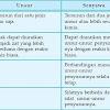 Perbedaan Unsur dan Senyawa Dalam Ilmu Kimia
