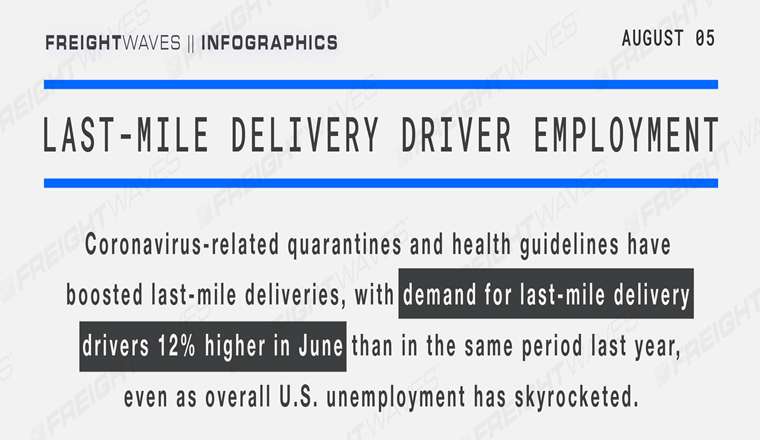 Last-mile delivery driver employment #Infographic